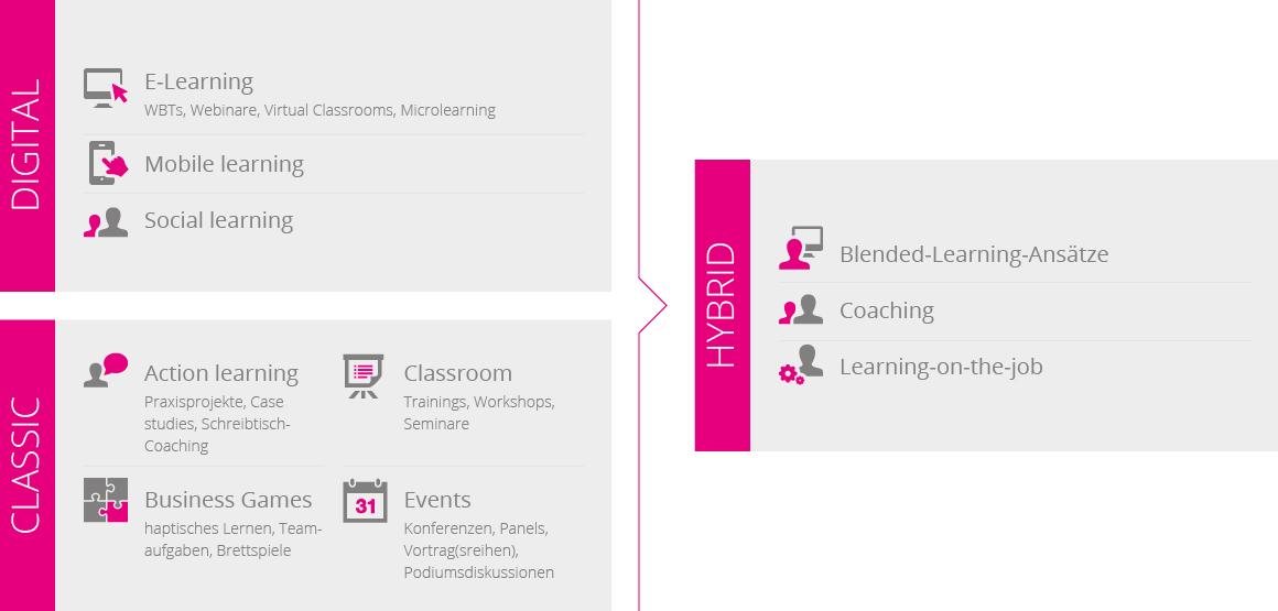 Infografik Formate und Trainer