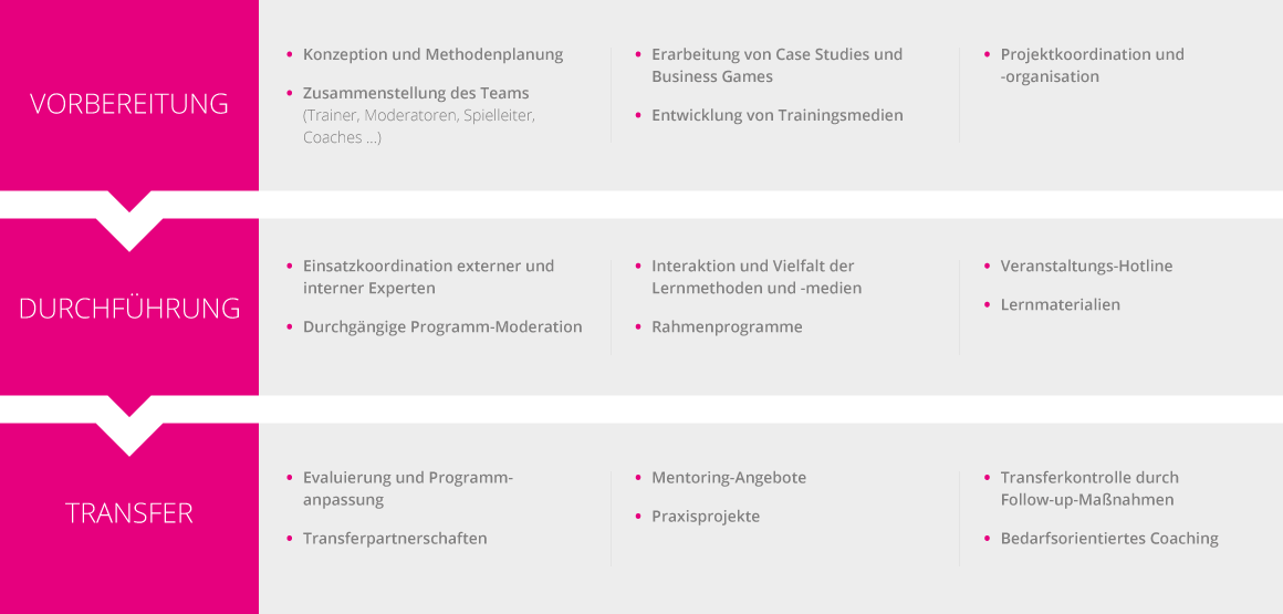 Infografik Organisation