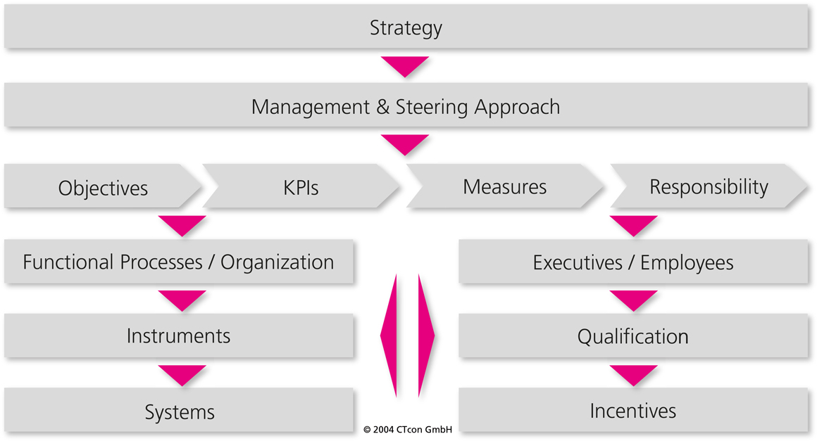 CTcon management framework
